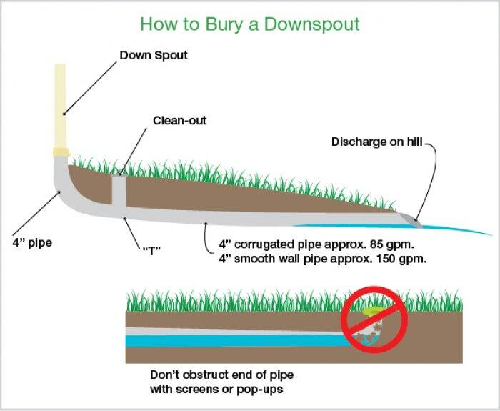 How To Bury Gutter Downspouts Angie S List